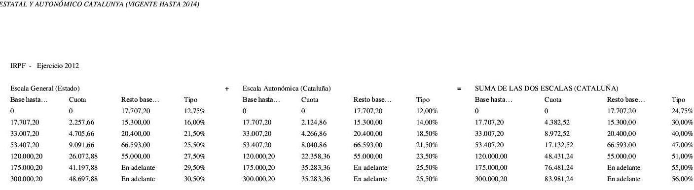irpf tipos impositivos 2012 2014