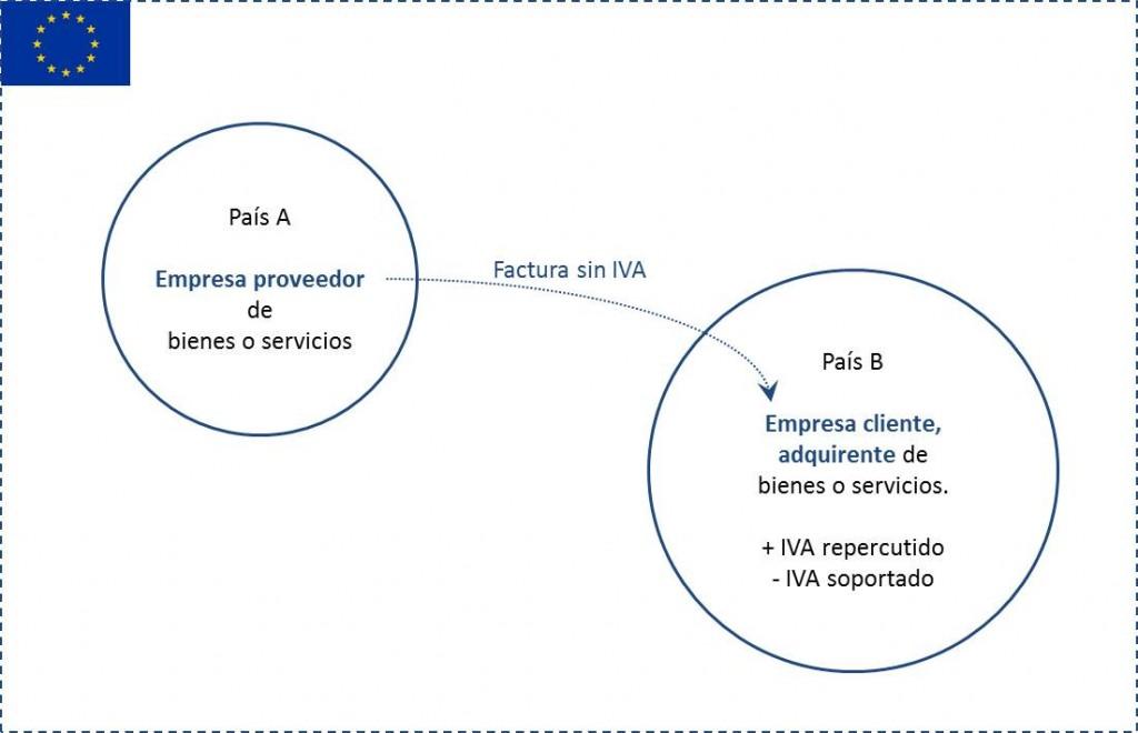 IVA intracomunitario