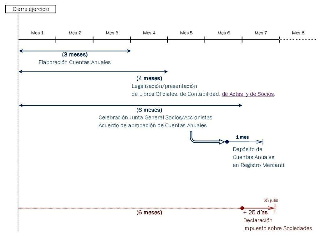 plazos presentacion cuentas anuales